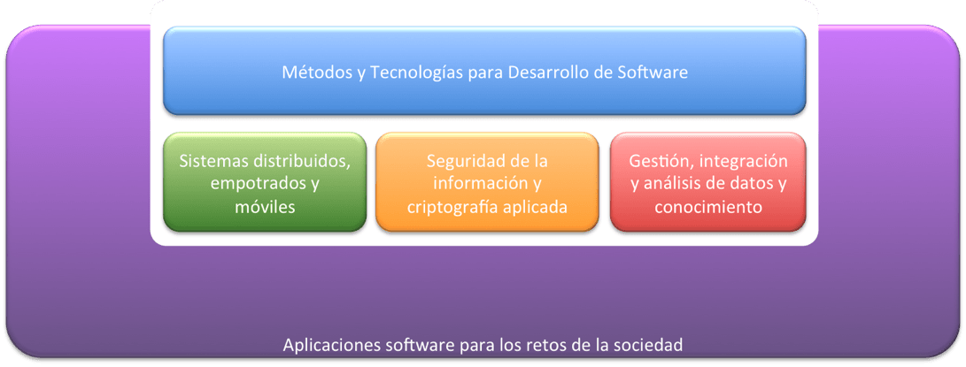 areas_investigación