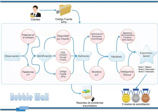 BUBBLEWALL – Apoyo a la certificación de software usando inteligencia artificial