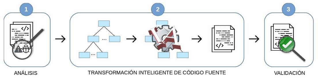 FIQARE – Calidad por diseño para sistemas software IoT