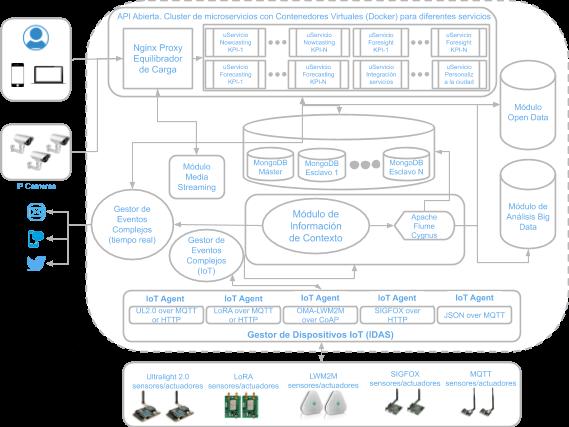 UrbanMoov – Software de predicción de eventos en movilidad urbana inteligente